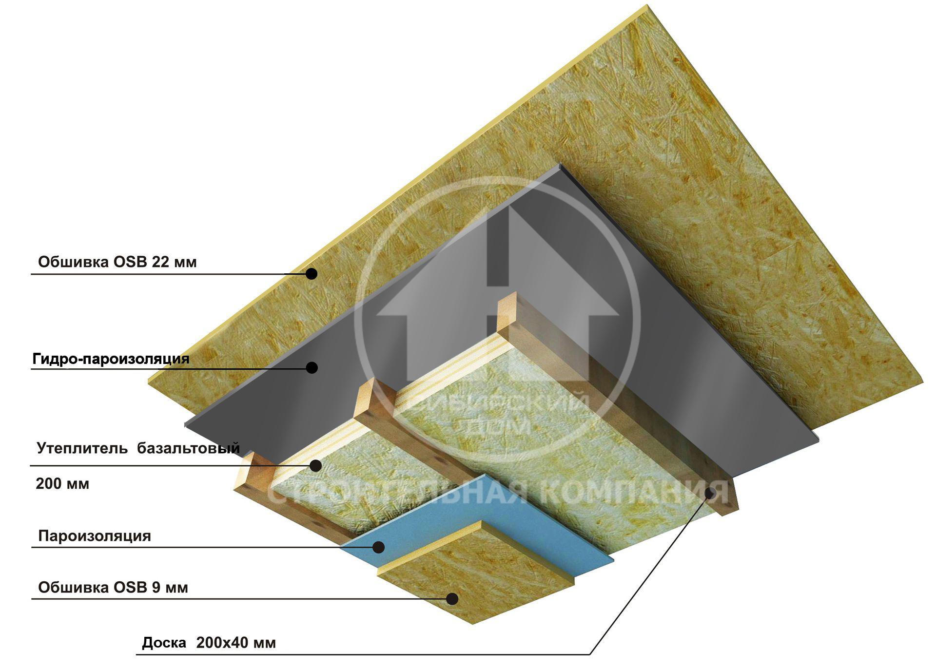 Как сделать перекрытие между этажами в каркасном доме между этажами